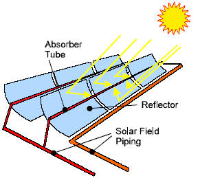 Parabolic Trough Principle